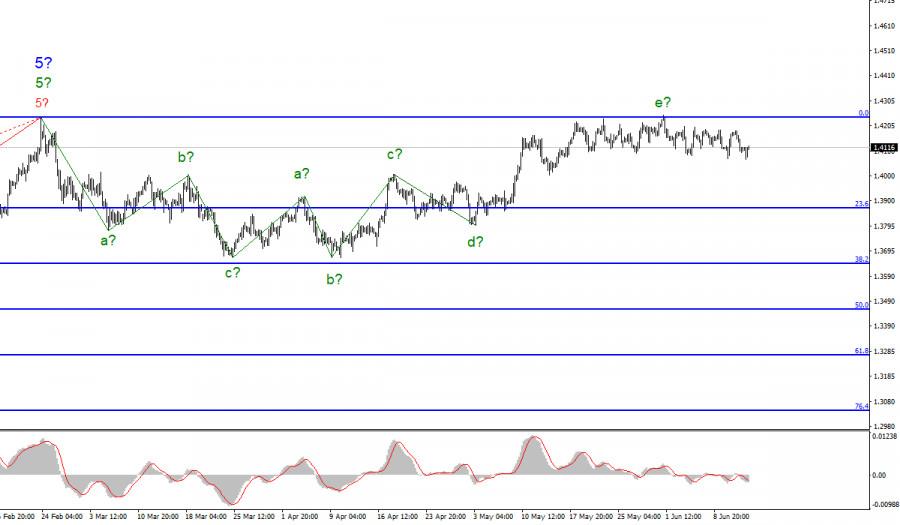 Анализ GBP/USD. 14 июня