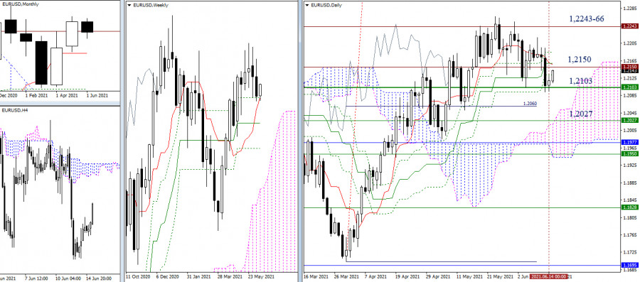 EUR/USD и GBP/USD 15 июня – рекомендации технического анализа