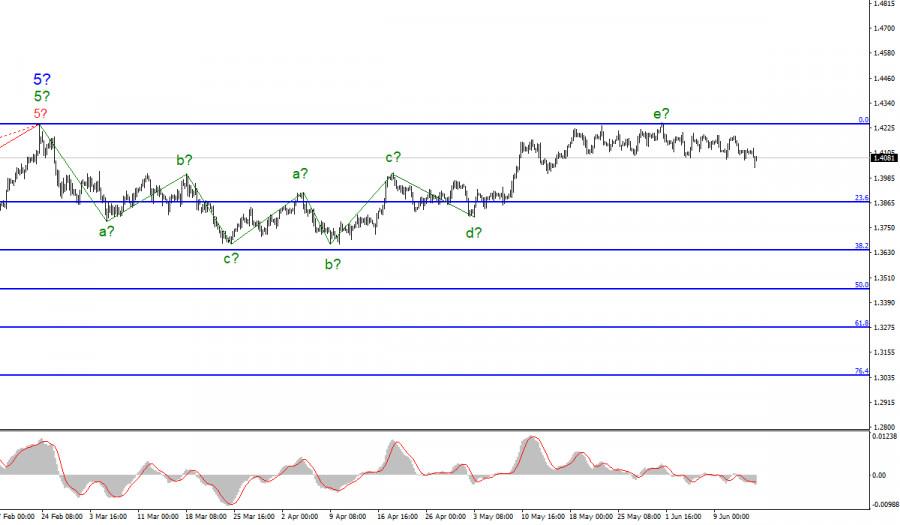 Анализ GBP/USD. 15 июня