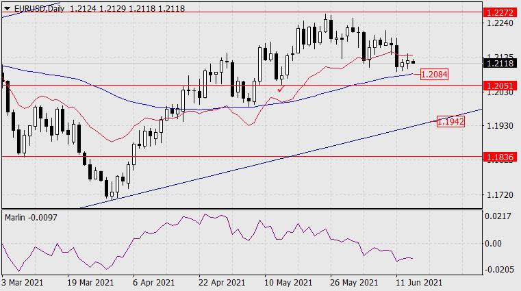 Прогноз по EUR/USD на 16 июня 2021 года
