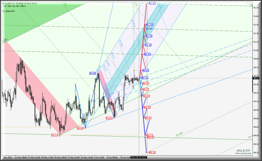 "FOREX замер в ожидании? US Dollar Index и ""главное зеркало"" Euro vs US Dollar - h4"
