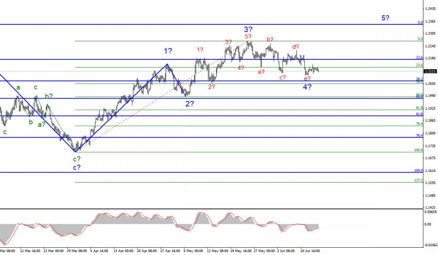 Анализ EUR/USD. 16 июня