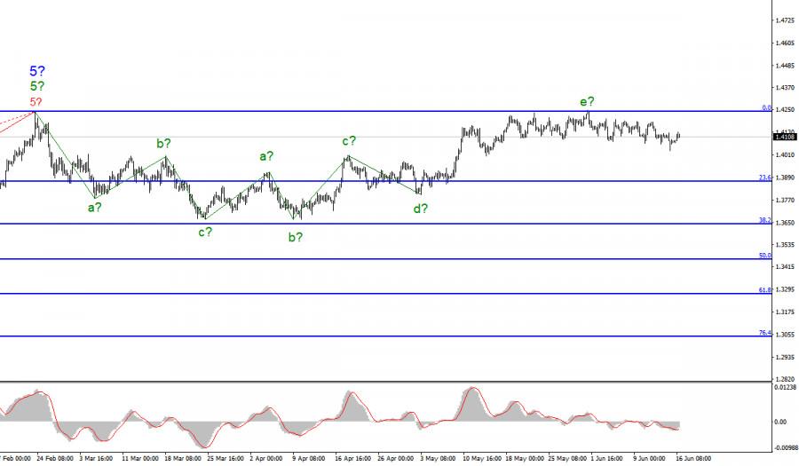 Анализ GBP/USD. 16 июня