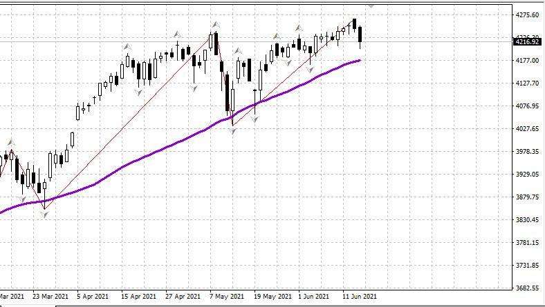 Рынок США 16.06. Заявление ФРС: полное сохранение курса.