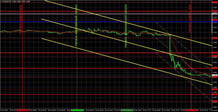 Прогноз и торговые сигналы по EUR/USD на 17 июня. Детальный разбор вчерашних рекомендаций и движения пары в течение дня.