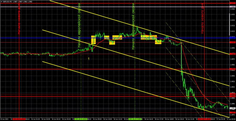 Прогноз и торговые сигналы по GBP/USD на 17 июня. Детальный разбор вчерашних рекомендаций и движения пары в течение дня.
