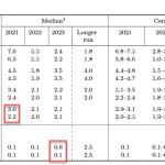Ястребиный FOMC не изменит долгосрочные перспективы доллара. Обзор USD, EUR, GBP
