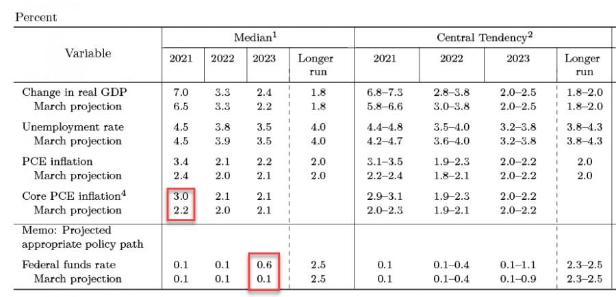 Ястребиный FOMC не изменит долгосрочные перспективы доллара