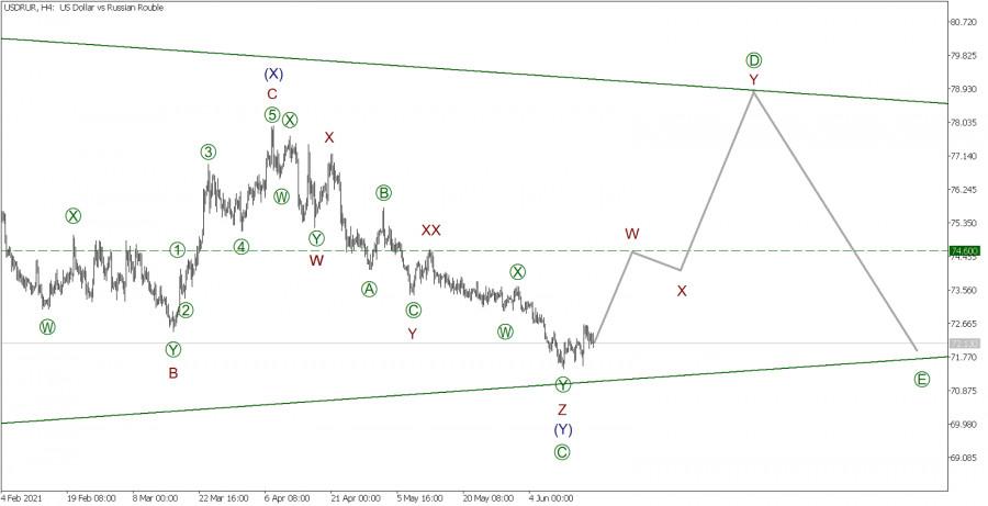 USD/RUR 18 июня