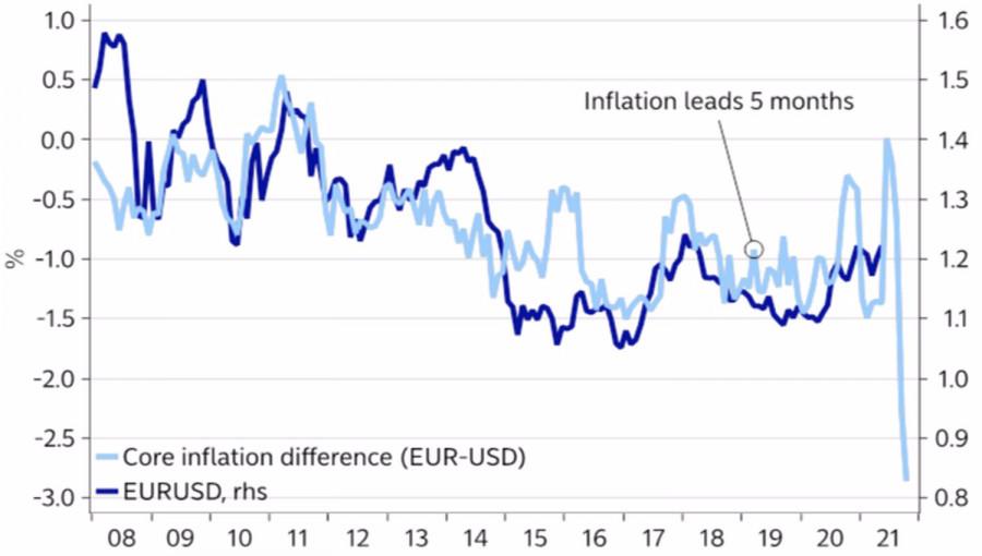 ФРС разбудила доллар