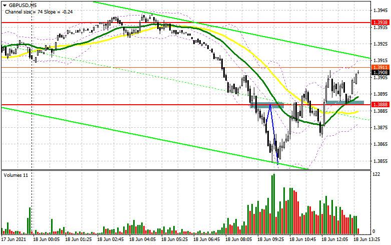 GBP/USD: план на американскую сессию 18 июня (разбор утренних сделок)