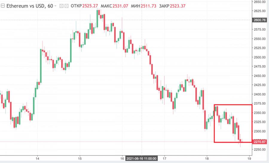 Рынок альткоинов падает на фоне неуверенности инвесторов: прогнозы