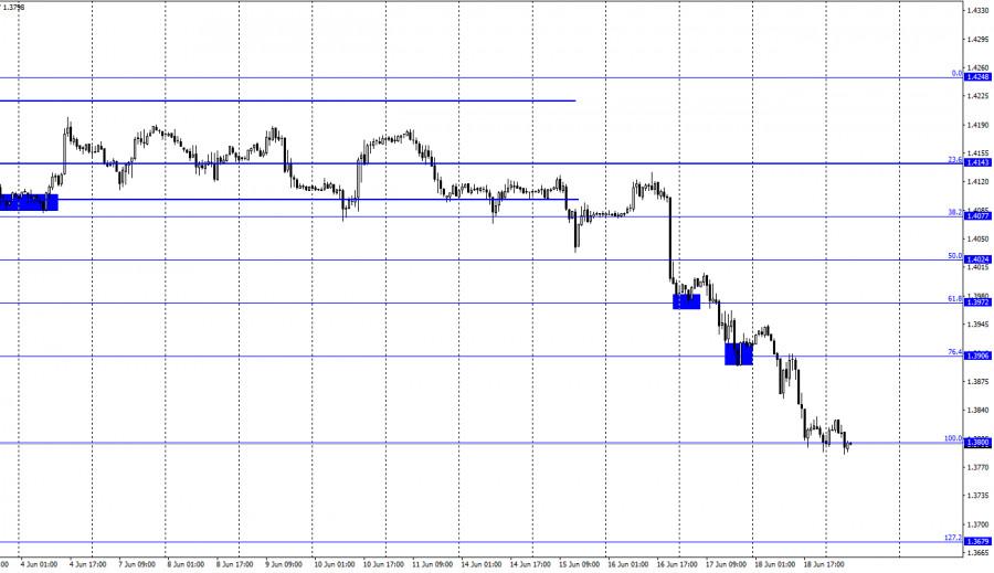 GBP/USD. 21 июня. Отчет COT