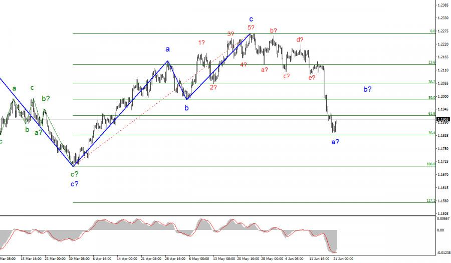 Анализ EUR/USD. 21 июня