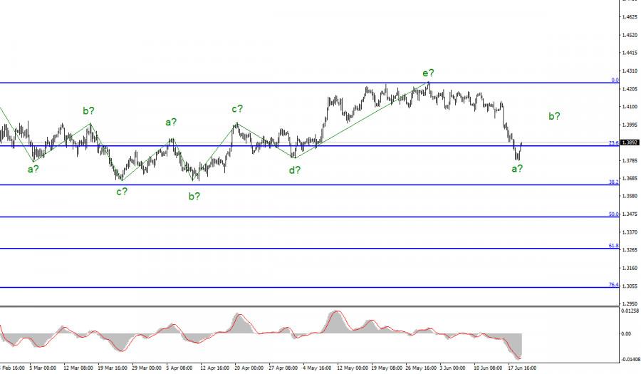Анализ GBP/USD. 21 июня