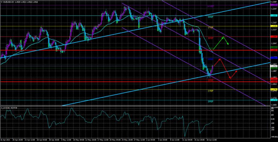 Обзор пары EUR/USD. 22 июня. ФРС и ЕЦБ будут и дальше оказывать давление на свои валюты.