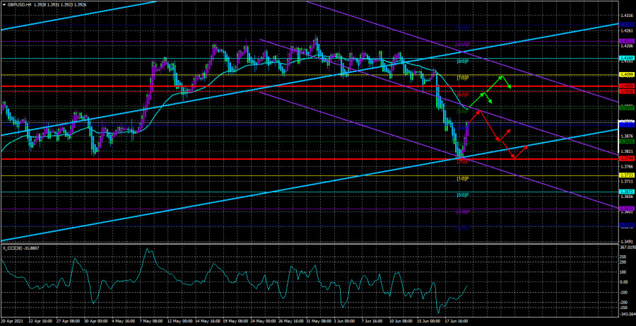 Обзор пары GBP/USD. 22 июня. Заседание Банка Англии может вызвать противоположную от заседания ФРС реакцию рынков.