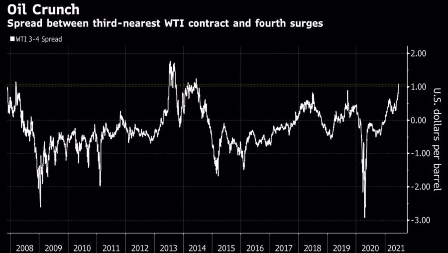 Нефть по $100 за баррель – новая реальность?