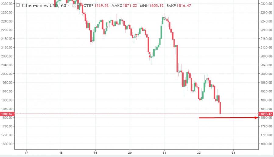 Бычий тренд провален: основные альткоины опускаются до прошлогодних минимумов