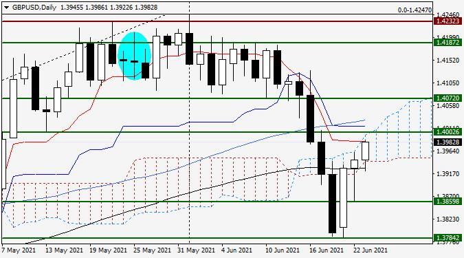 Анализ и прогноз по GBP/USD на 23 июня 2021 года