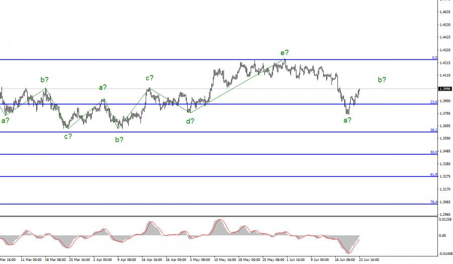 Анализ GBP/USD. 23 июня
