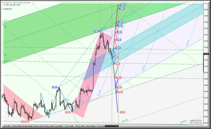 """Усиление US Dollar будет продолжено? US Dollar Index и """"главное зеркало"""" Euro vs US Dollar - h4"""