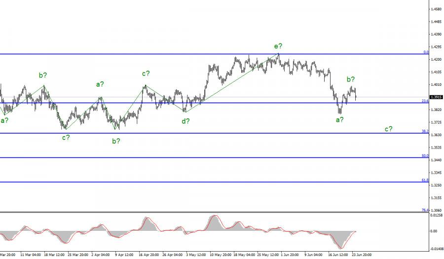 Анализ GBP/USD. 24 июня