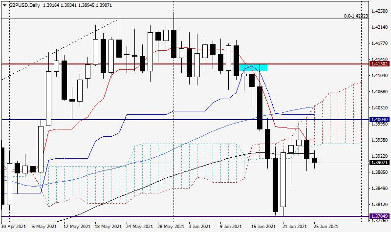 Анализ и прогноз по GBP/USD на 25 июня 2021 года