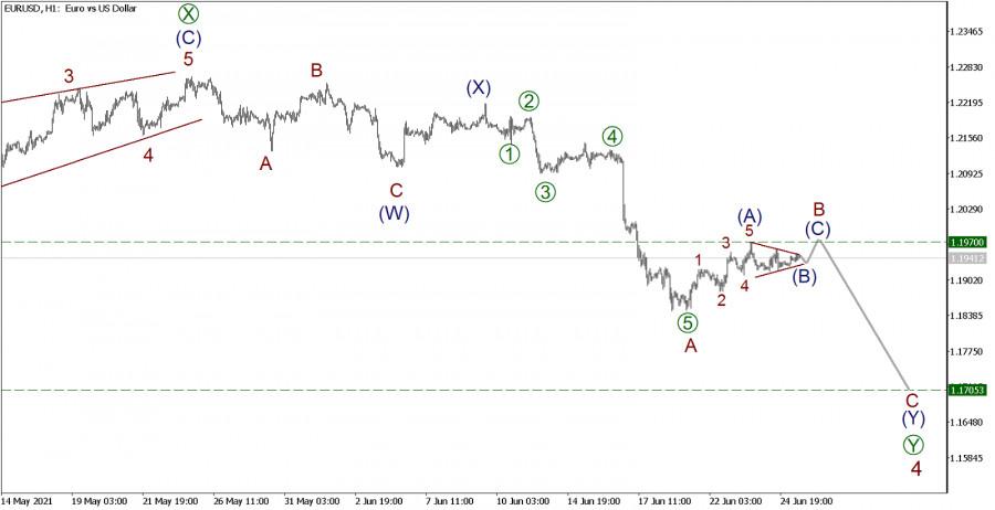 EUR/USD 25 июня