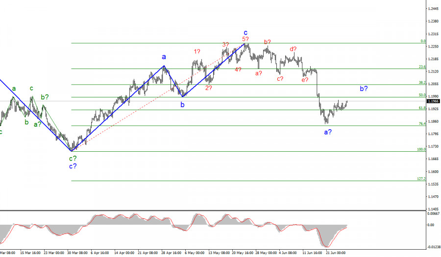 Анализ EUR/USD. 25 июня