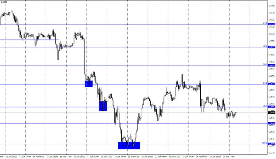GBP/USD. 28 июня. Отчет COT