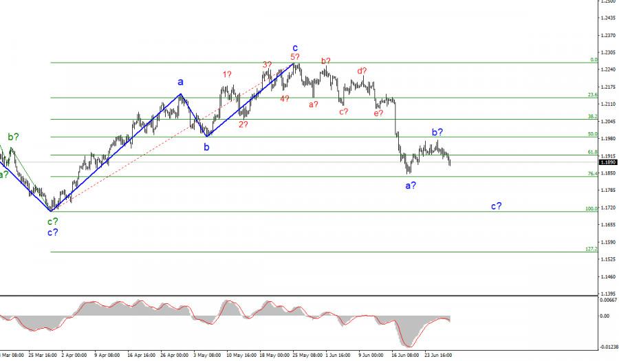 Анализ EUR/USD. 29 июня