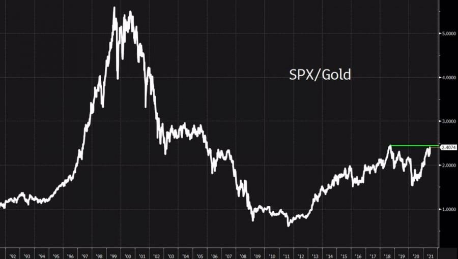 Золото пугает
