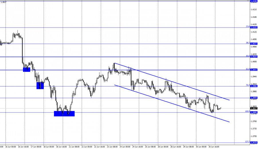 GBP/USD. 1 июля. Отчет COT