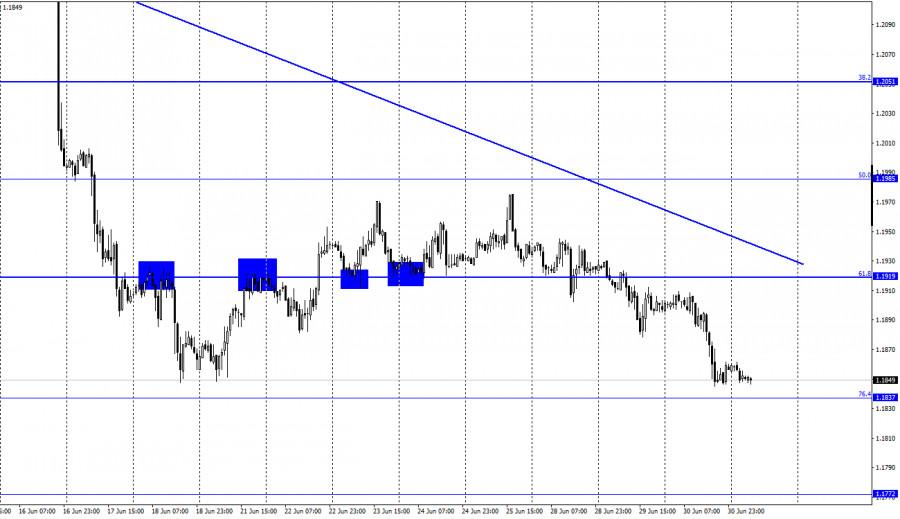 EUR/USD. 1 июля. Отчет COT