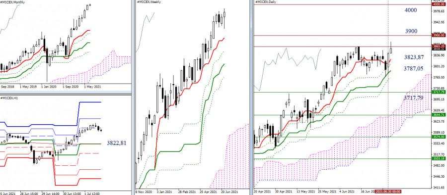Динамика российских фондовых индексов