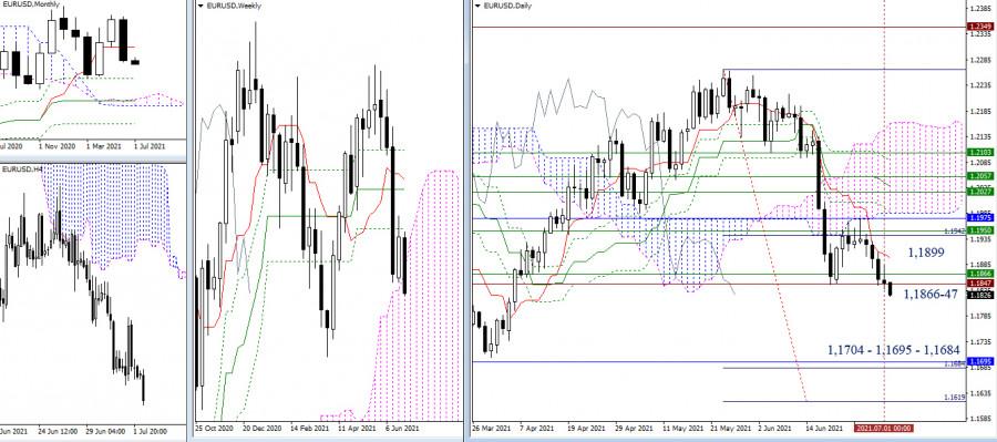 EUR/USD и GBP/USD 2 июля – рекомендации технического анализа