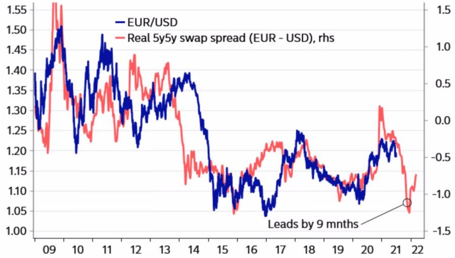 Доллар меняет тенденцию