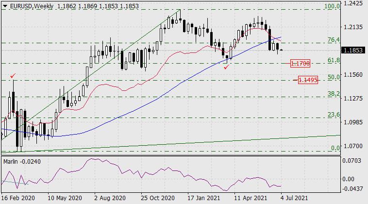 Прогноз по EUR/USD на 5 июля 2021 года