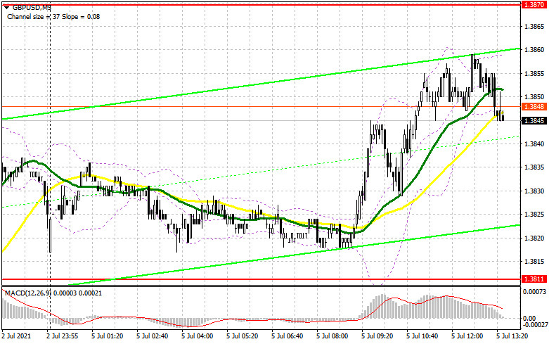 GBP/USD: план на американскую сессию 5 июля (разбор утренних сделок)