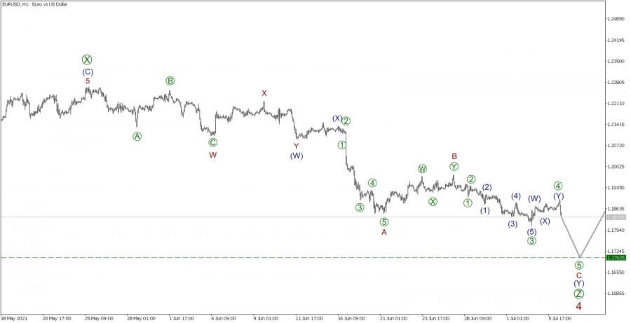 EUR/USD 6 июля
