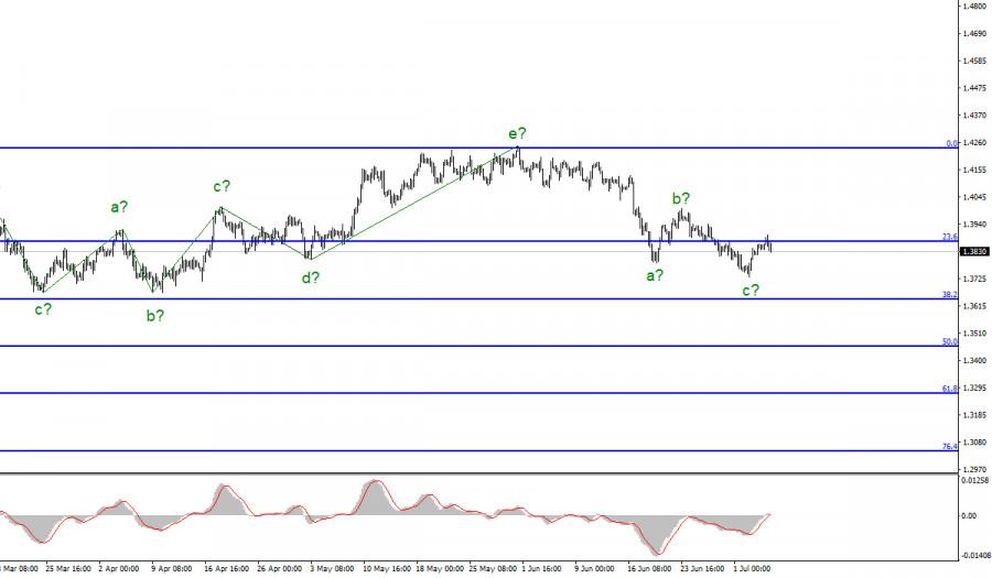 Анализ GBP/USD. 6 июля