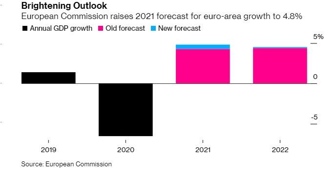 Уровень ожидаемой инфляции в еврозоне пересмотрен, инвесторы зарывают средства в убежищах