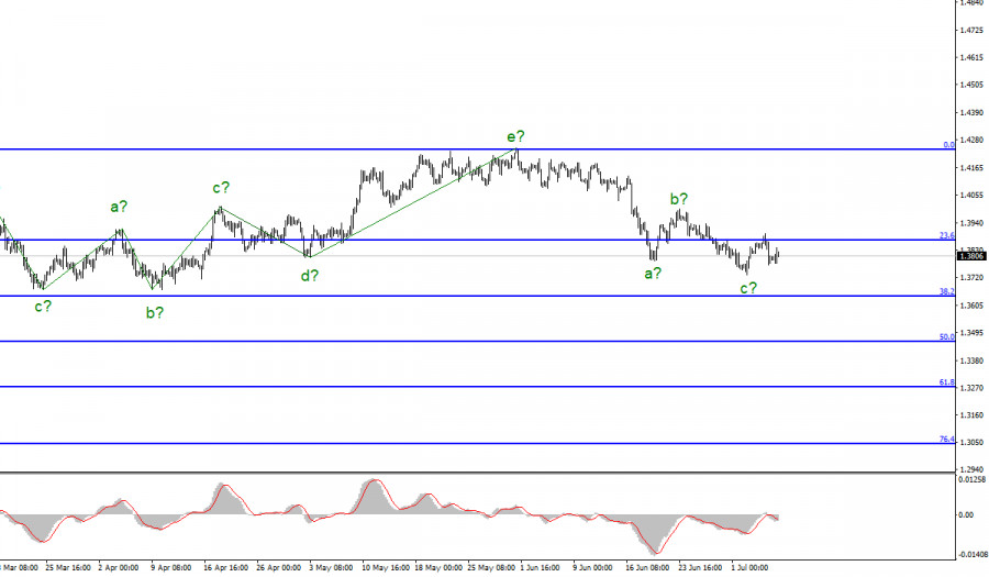 Анализ GBP/USD. 7 июля