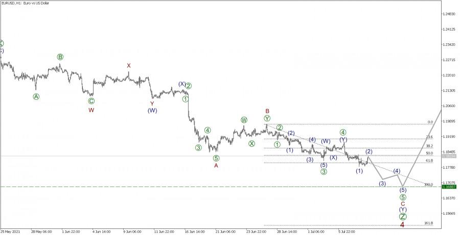 EUR/USD 8 июля