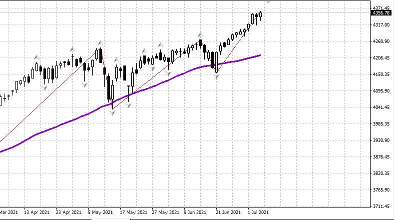 Рынок США посматривает вниз. 08