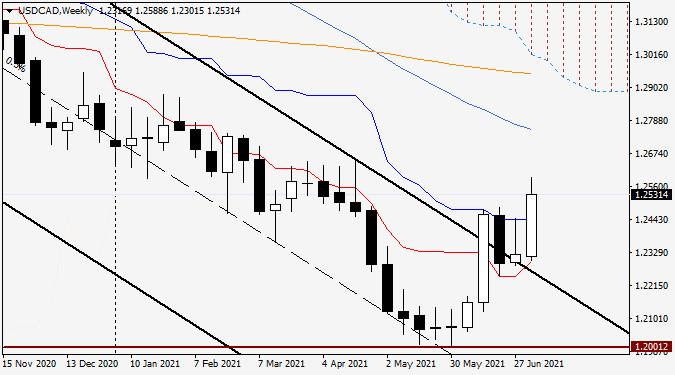 Анализ и прогноз по USD/CAD от 9 июля 2021 года
