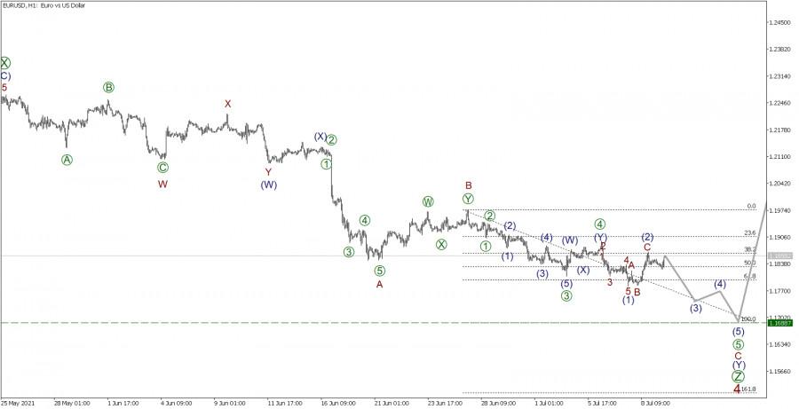 EUR/USD 9 июля