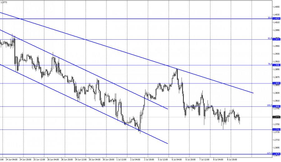 GBP/USD. 9 июля. Отчет COT