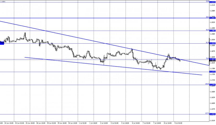 EUR/USD. 9 июля. Отчет COT